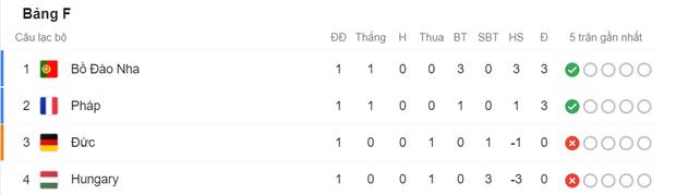 Chấn động Euro: Nhà vô địch thế giới Pháp hòa thất vọng trước Hungary trong ngày thi đấu dưới sức ép của hơn 5 vạn khán giả - Ảnh 32.
