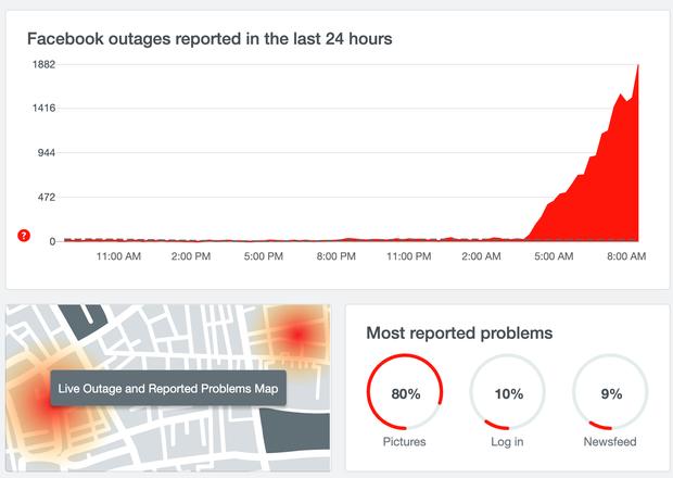 Nóng: Facebook lỗi nặng trên diện rộng, kéo dài hàng tiếng đồng hồ - Ảnh 4.