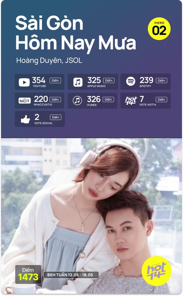 No.1 HOT14 tuần này vẫn là Sơn Tùng - Jack cạnh tranh hay MV mới của Dương Hoàng Yến có kịp tạo nên bất ngờ? - Ảnh 18.