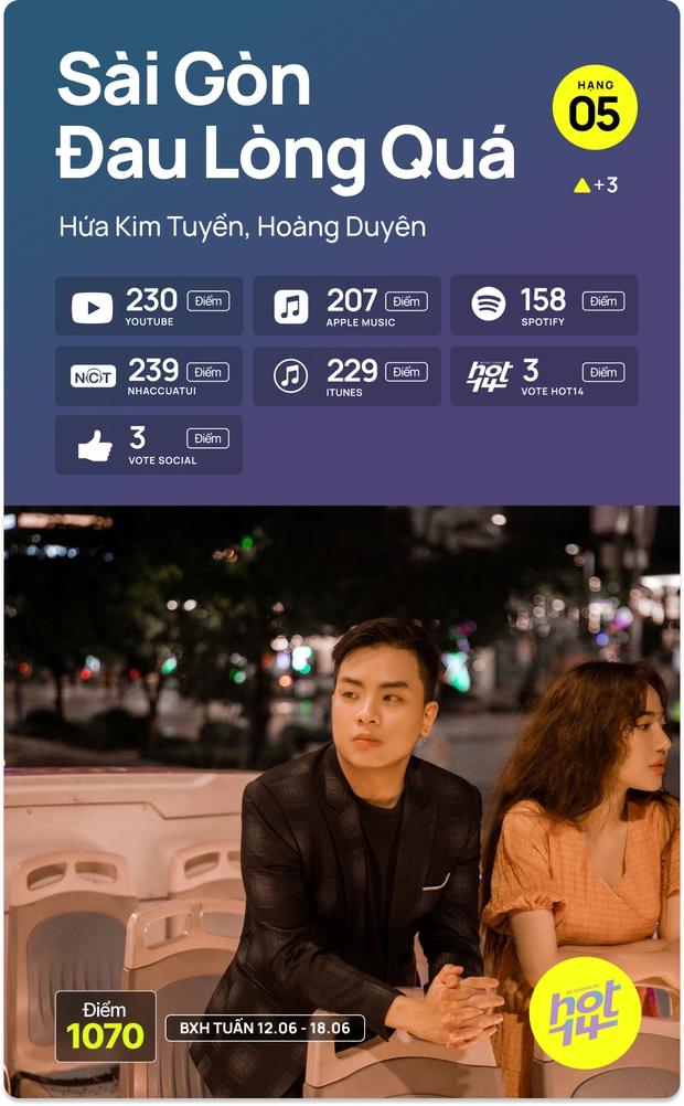No.1 HOT14 tuần này vẫn là Sơn Tùng - Jack cạnh tranh hay MV mới của Dương Hoàng Yến có kịp tạo nên bất ngờ? - Ảnh 5.