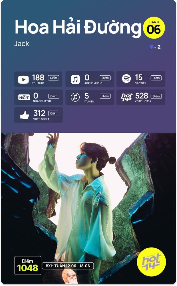 No.1 HOT14 tuần này vẫn là Sơn Tùng - Jack cạnh tranh hay MV mới của Dương Hoàng Yến có kịp tạo nên bất ngờ? - Ảnh 17.