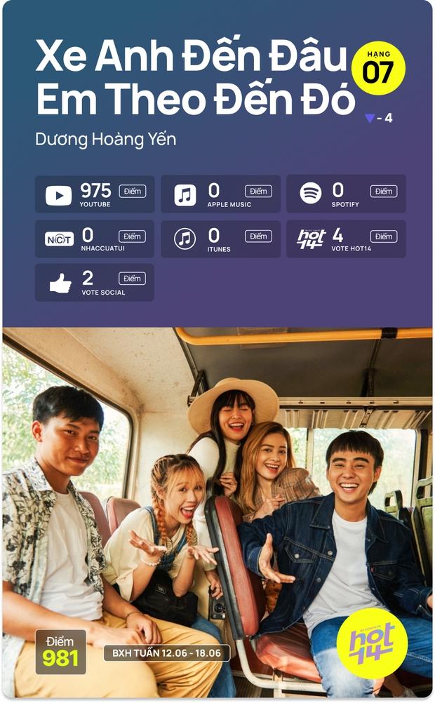 No.1 HOT14 tuần này vẫn là Sơn Tùng - Jack cạnh tranh hay MV mới của Dương Hoàng Yến có kịp tạo nên bất ngờ? - Ảnh 7.