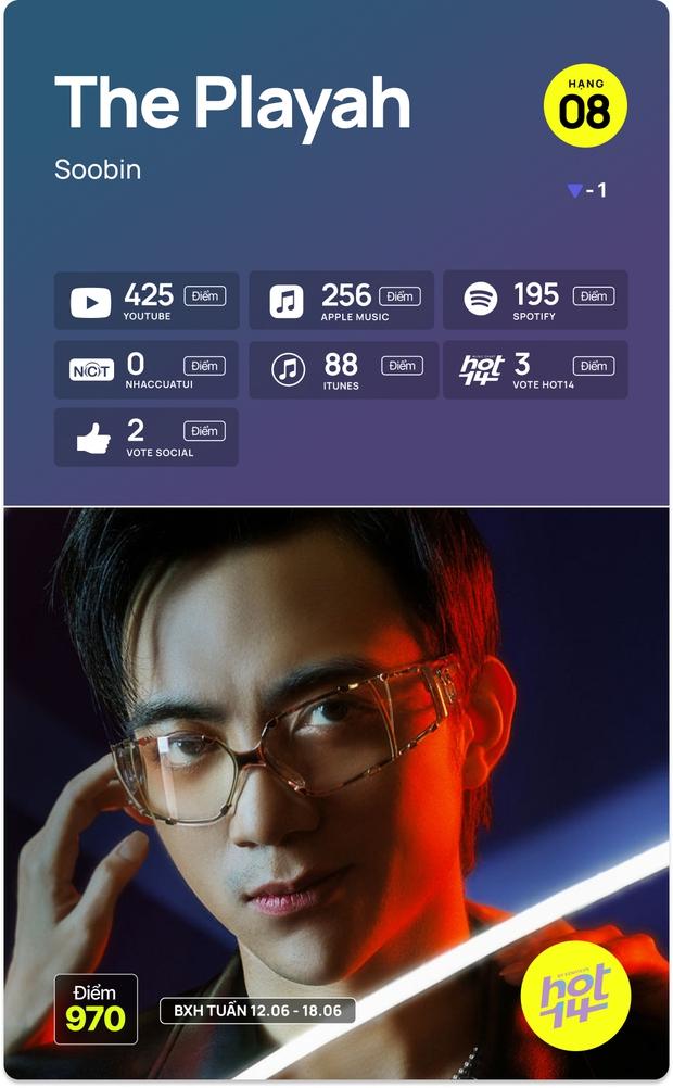 No.1 HOT14 tuần này vẫn là Sơn Tùng - Jack cạnh tranh hay MV mới của Dương Hoàng Yến có kịp tạo nên bất ngờ? - Ảnh 11.