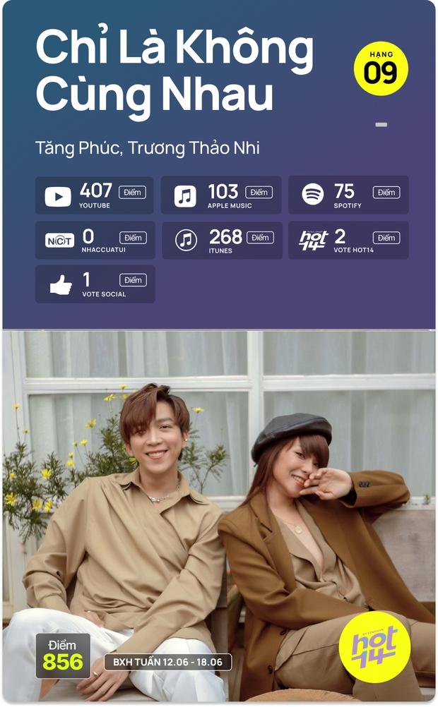 No.1 HOT14 tuần này vẫn là Sơn Tùng - Jack cạnh tranh hay MV mới của Dương Hoàng Yến có kịp tạo nên bất ngờ? - Ảnh 4.