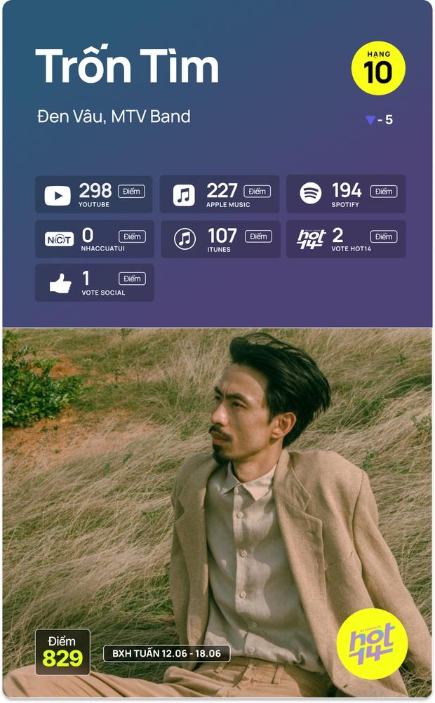 No.1 HOT14 tuần này vẫn là Sơn Tùng - Jack cạnh tranh hay MV mới của Dương Hoàng Yến có kịp tạo nên bất ngờ? - Ảnh 10.