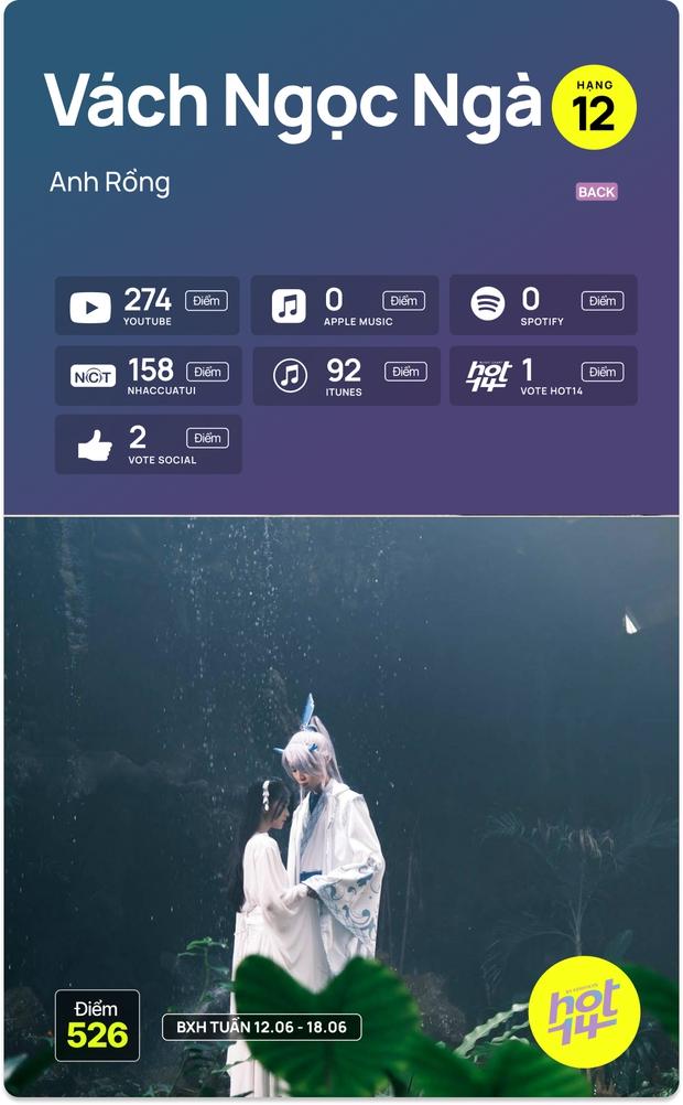 No.1 HOT14 tuần này vẫn là Sơn Tùng - Jack cạnh tranh hay MV mới của Dương Hoàng Yến có kịp tạo nên bất ngờ? - Ảnh 13.