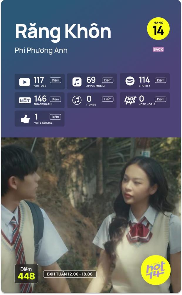 No.1 HOT14 tuần này vẫn là Sơn Tùng - Jack cạnh tranh hay MV mới của Dương Hoàng Yến có kịp tạo nên bất ngờ? - Ảnh 9.
