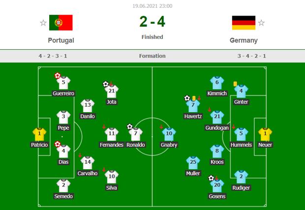 Ronaldo ghi bàn mang tính lịch sử, Bồ Đào Nha vẫn thua tan nát trước Đức - Ảnh 4.