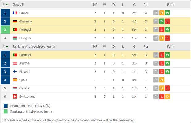 Ronaldo ghi bàn mang tính lịch sử, Bồ Đào Nha vẫn thua tan nát trước Đức - Ảnh 5.