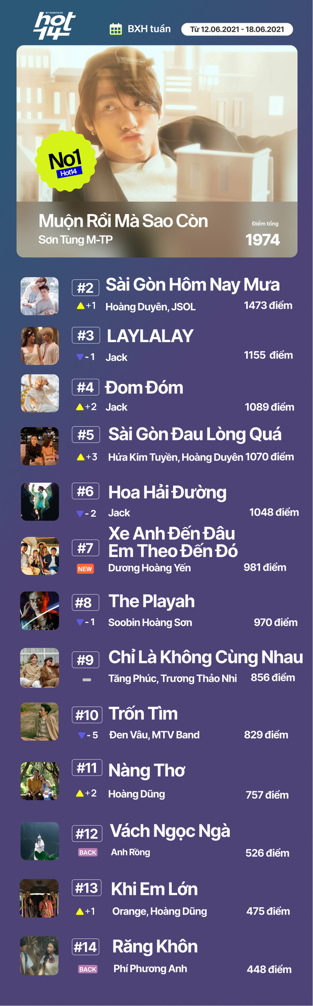 No.1 HOT14 tuần này vẫn là Sơn Tùng - Jack cạnh tranh hay MV mới của Dương Hoàng Yến có kịp tạo nên bất ngờ? - Ảnh 21.