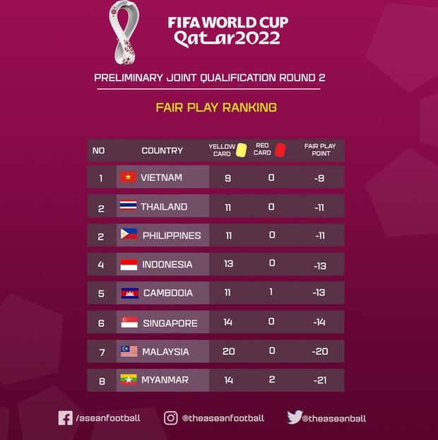 Việt Nam có điểm fair-play cao nhất Đông Nam Á, Tiến Linh cũng vô đối ở hạng mục vua phá lưới - Ảnh 1.