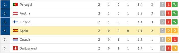 Phung phí hàng tá cơ hội, tuyển Tây Ban Nha bị Ba Lan cầm hoà, rơi vào thế sinh tử tại bảng E - Ảnh 12.
