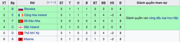 Kịch bản khiến Ronaldo và Bồ Đào Nha bị loại ngay từ vòng bảng Euro 2020 - Ảnh 4.