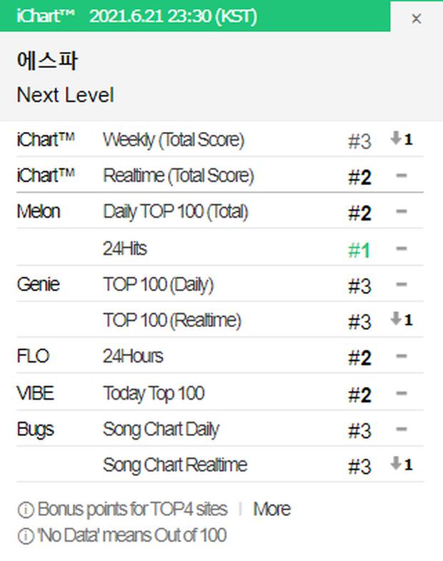 Điểm số bản hit của aespa đột ngột giảm mạnh sau khi No.1 Melon, fan BTS bức xúc vì bị đổ vỏ là thủ phạm? - Ảnh 7.