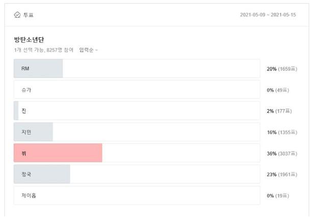 Công bố gương mặt đại diện cho mỗi nhóm nhạc hot nhất Kpop: Jennie - Nayeon thắng áp đảo, V hay Jungkook mới nổi nhất BTS? - Ảnh 8.