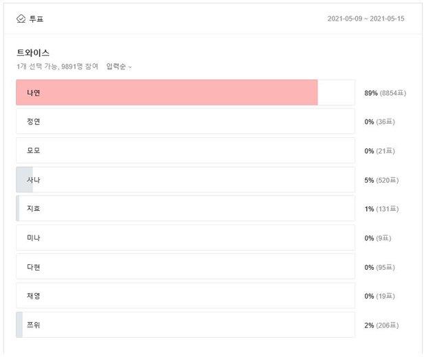 Công bố gương mặt đại diện cho mỗi nhóm nhạc hot nhất Kpop: Jennie - Nayeon thắng áp đảo, V hay Jungkook mới nổi nhất BTS? - Ảnh 13.