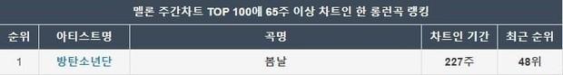 Butter chễm chệ top 1 trên Billboard 4 tuần liên tiếp, netizen tò mò không biết trưởng nhóm RM (BTS) giàu cỡ nào? - Ảnh 3.