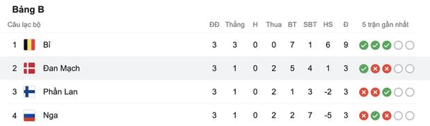 Cơn mưa bàn thắng đưa Đan Mạch vượt qua hiểm nghèo, hú vía vào vòng 1/8 Euro 2020: Xuất hiện ứng viên Pha làm bàn đẹp nhất giải đấu - Ảnh 13.