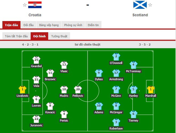 Thắng Scotland, Croatia chiếm luôn tấm vé chính thức vào vòng 1/8 Euro 2020 - Ảnh 1.