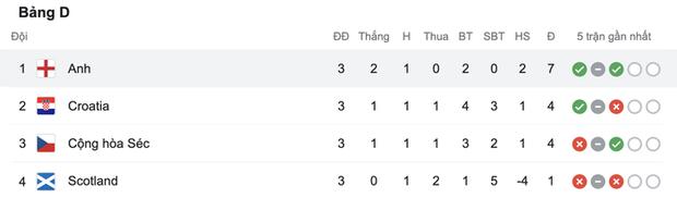 Sterling tiếp tục trở thành người hùng giúp tuyển Anh đánh bại CH Séc tại Euro 2020 - Ảnh 11.