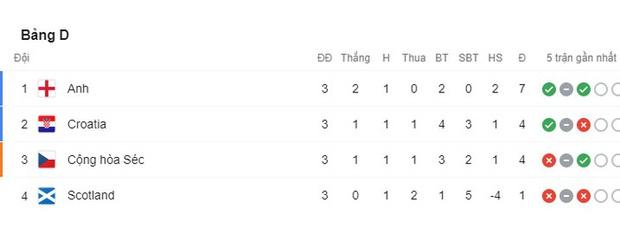 Thắng Scotland, Croatia chiếm luôn tấm vé chính thức vào vòng 1/8 Euro 2020 - Ảnh 8.