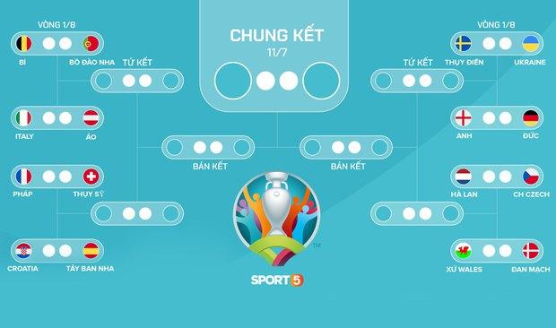 Cập nhật cuối cùng của vòng bảng: Phân nhánh vòng đấu loại trực tiếp Euro 2020 - Ảnh 1.