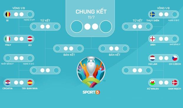 Ronaldo lập cú đúp, Bồ Đào Nha vượt qua những phút giây sợ hãi trước Pháp để tiến vào vòng knock-out - Ảnh 26.