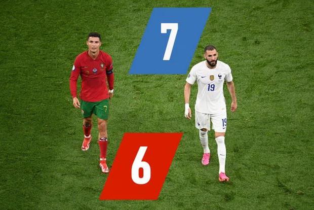 Ronaldo bị chấm số điểm cực thấp bất chấp tỏa sáng với cú đúp vào lưới tuyển Pháp - Ảnh 2.