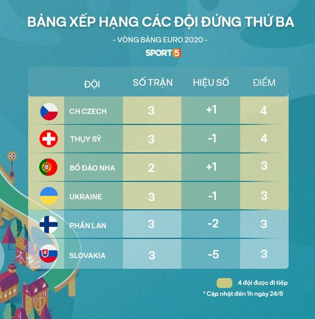 HOT: Quốc kỳ Việt Nam tung bay trên khán đài Euro 2020, chứng minh fan Việt hâm mộ bóng đá không kém bất kỳ nước nào trên thế giới - Ảnh 3.