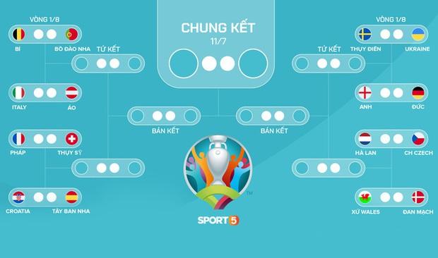 4 đội tuyển gây thất vọng nhất tại Euro 2020 sau vòng bảng - Ảnh 5.
