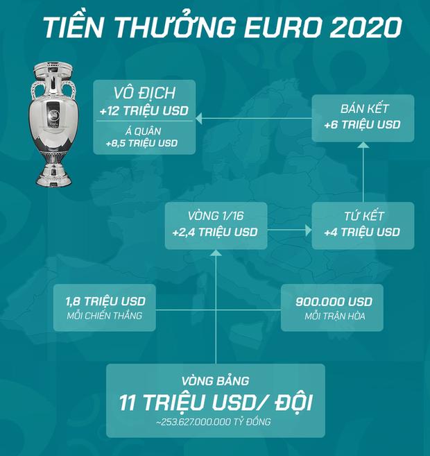 Đi tìm quán quân ăn tiền thưởng đậm nhất sau vòng bảng Euro 2020: 1,3 nghìn tỷ đồng ting ting cho 3 đội tuyển - Ảnh 1.