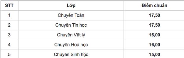 Có hai trường THPT ở Hà Nội công bố điểm thi, điểm trúng tuyển vào lớp 10 - Ảnh 2.