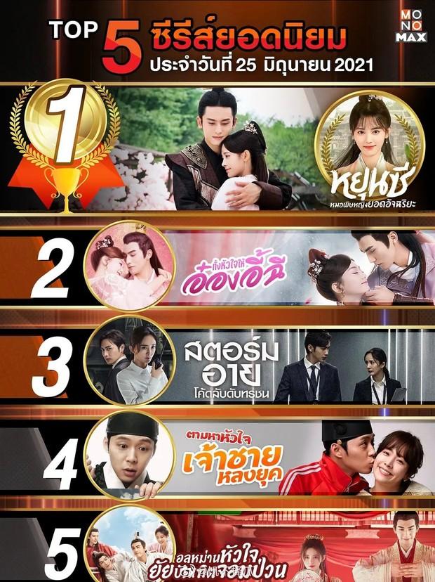 Cúc Tịnh Y đè đầu Dương Mịch thống trị Top 5 phim hot nhất tại Thái, khán giả lại chê bai danh hiệu này ao làng? - Ảnh 7.