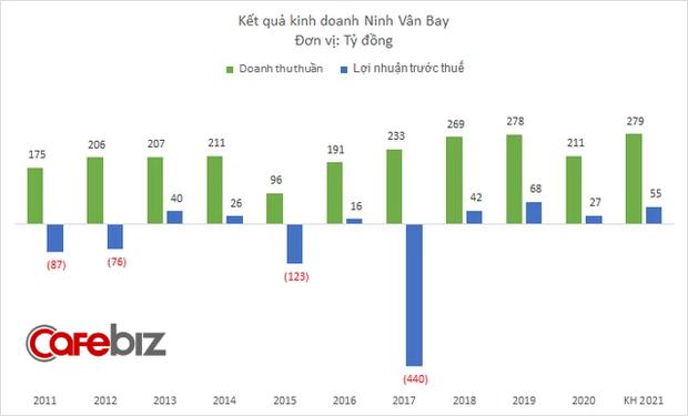 Ngược sóng mùa Covid: Khu nghỉ dưỡng sang chảnh Six Senses Ninh Vân Bay đón lượng khách cao kỷ lục, thu về 9 triệu USD, lãi hơn 3 triệu USD - Ảnh 5.