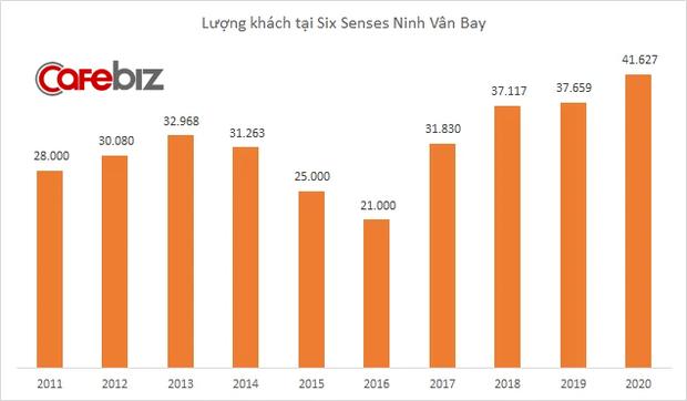 Ngược sóng mùa Covid: Khu nghỉ dưỡng sang chảnh Six Senses Ninh Vân Bay đón lượng khách cao kỷ lục, thu về 9 triệu USD, lãi hơn 3 triệu USD - Ảnh 4.