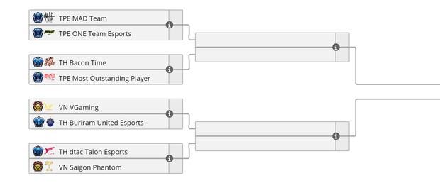 Vòng bảng AWC 2021 chính thức khép lại, đại diện Việt Nam phải gặp 2 đại kình địch Thái Lan tại Tứ kết - Ảnh 5.