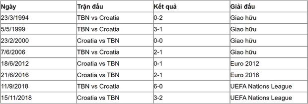Trực tiếp Tây Ban Nha 3-3 Croatia (hiệp 2, Euro 2020): Nghẹt thở phút bù giờ đưa Croatia từ cõi chết trở về - Ảnh 36.