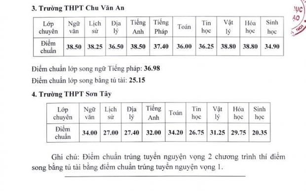 CHÍNH THỨC: Hà Nội công bố điểm chuẩn thi vào lớp 10 chuyên năm 2021 - Ảnh 2.