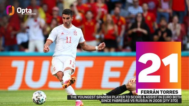 Tây Ban Nha phá 3 kỷ lục Euro chỉ trong một trận - Ảnh 4.