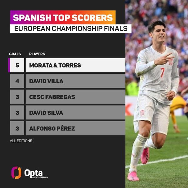 Tây Ban Nha phá 3 kỷ lục Euro chỉ trong một trận - Ảnh 5.