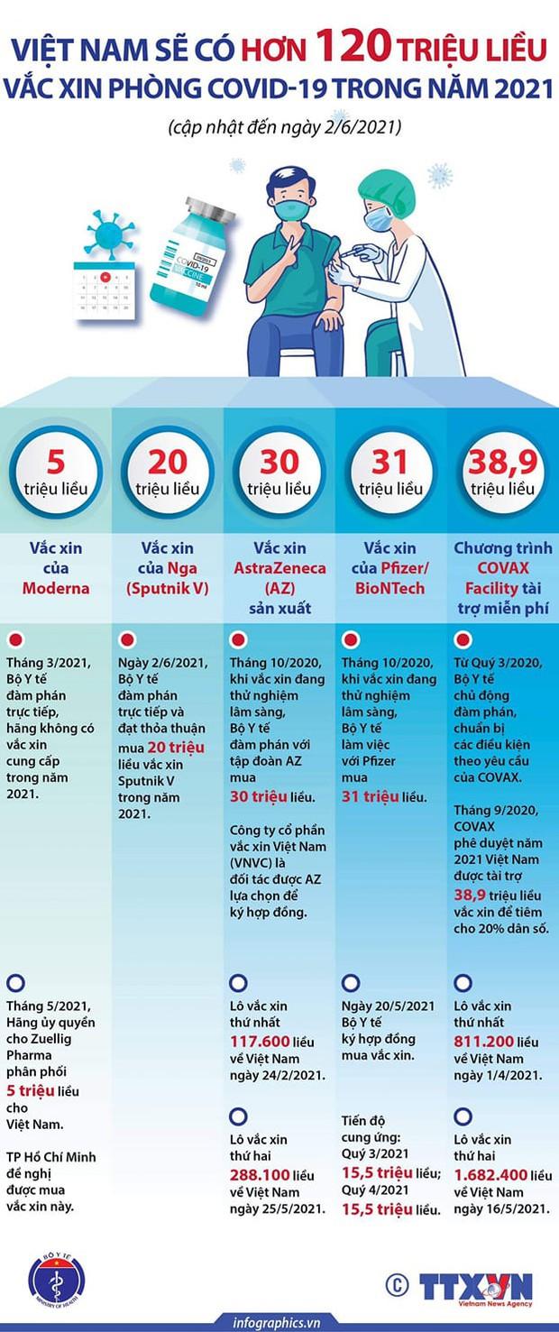 Bộ Y tế: Chi tiết 120 triệu liều vắc xin COVID-19 sẽ có ở Việt Nam trong năm 2021 - Ảnh 1.