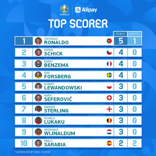 Lịch thi đấu tứ kết Euro 2020 hôm nay (2/7): Không thể bỏ lỡ - Ảnh 3.