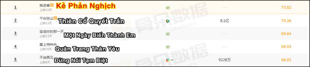 TOP 5 phim Trung hot nhất tháng 6: Thảm họa cấp S của Tencent phải chịa thua trước một cái tên bom tấn! - Ảnh 6.