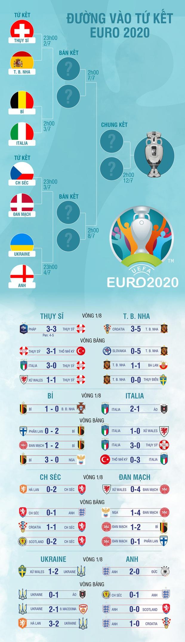 Đường vào Tứ kết EURO 2020 của bát đại anh hào - Ảnh 1.