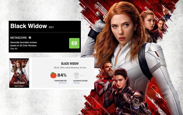 Black Widow được khen nức nở, số điểm tươi roi rói nhưng liệu có vượt 2 siêu phẩm Marvel vừa qua? - Ảnh 1.