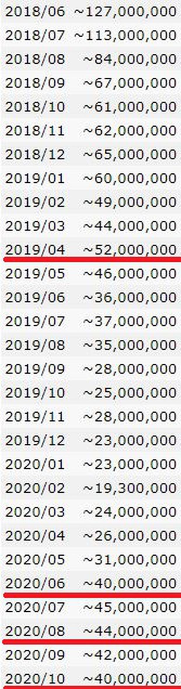 Gần kỉ niệm 3 năm, siêu hit của BLACKPINK đạt cột mốc khủng nhưng liệu có đạt 2 tỉ view vào sinh nhật lần 4? - Ảnh 4.