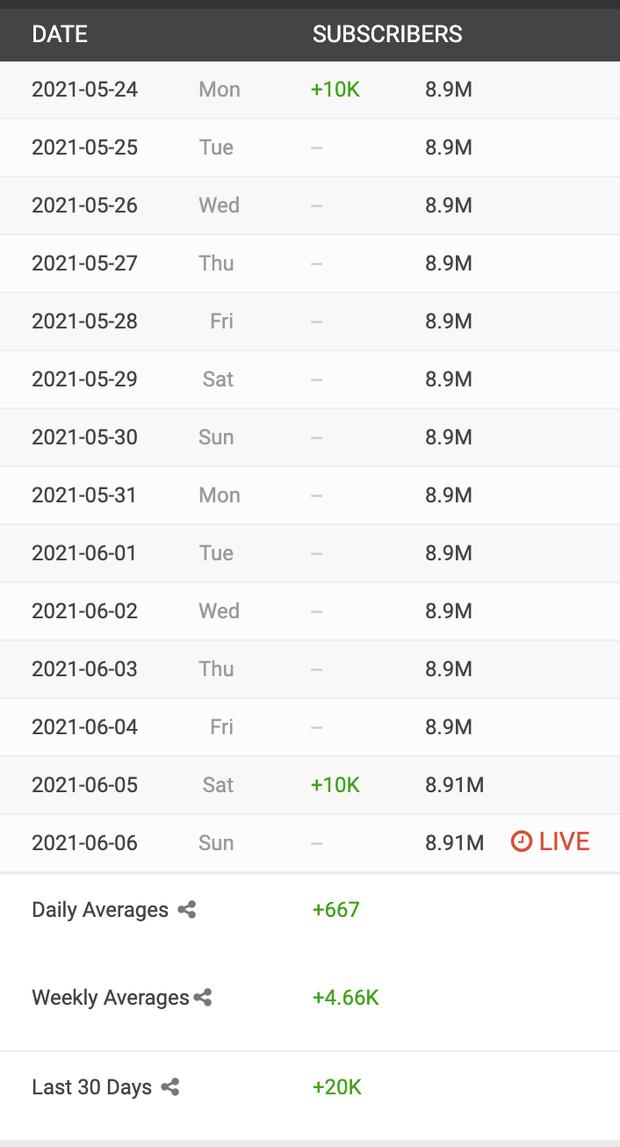 Kênh YouTube Thơ Nguyễn giậm chân tại chỗ sau 2 tháng trở lại, mục tiêu lấy nút Kim Cương bao giờ đạt được? - Ảnh 5.