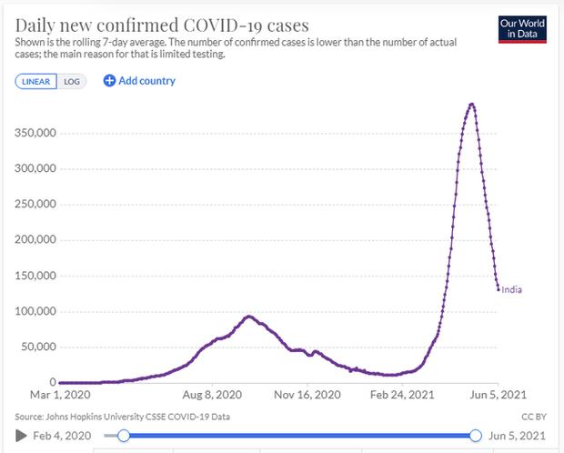 New York Times: Số người bị nhiễm Covid-19 ở Ấn Độ có thể nhiều hơn 13 lần, số tử vong cao gấp đôi - Ảnh 4.