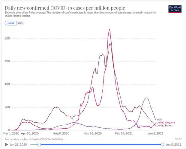 New York Times: Số người bị nhiễm Covid-19 ở Ấn Độ có thể nhiều hơn 13 lần, số tử vong cao gấp đôi - Ảnh 5.