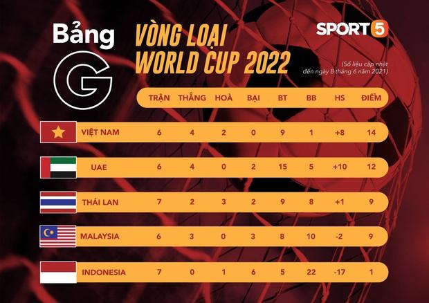 Tuyển Việt Nam chốt đơn 4-0 trước Indonesia, giữ vững ngôi đầu tại vòng loại World Cup 2022 - Ảnh 3.